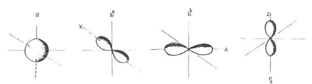 abb-1-orbitaltypen